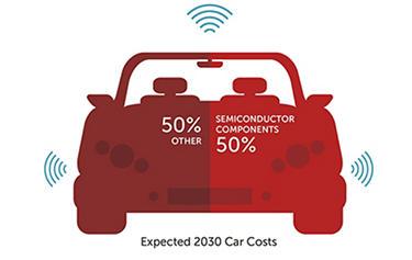Auto reliability spotlight